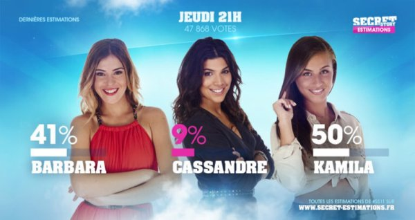 Estimations #08 : Barbara, Cassandre ou Kamila, qui doit rester ?