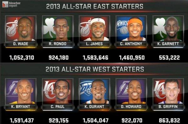 NBA ALL STAR GAME : les joueurs séléctionnés au All Star Game 2013