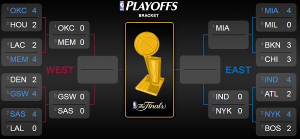 NBA PLAYOFFS : Les Clippers éliminés