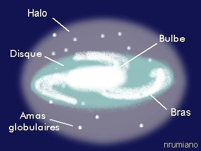 structuration d'une galaxie