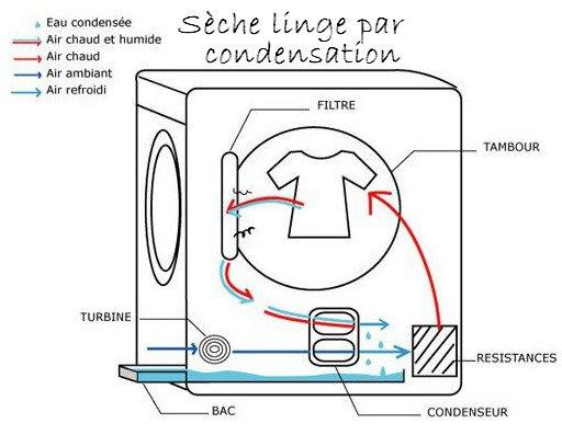 Fonctionnement du sèche linge