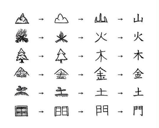 Kanji en plus facile ;)