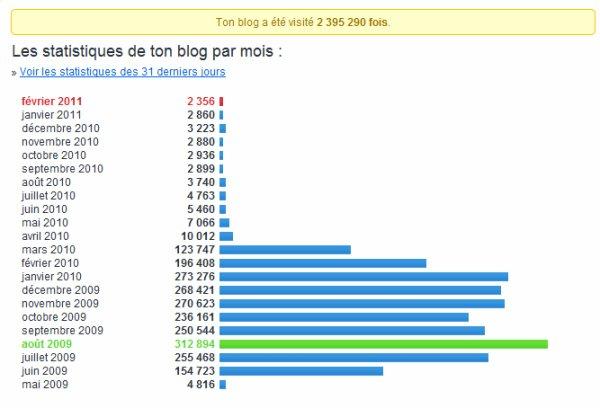 Les statistiques de l'artiste RK du 13 pendant sa collaboration avec Visite Plus