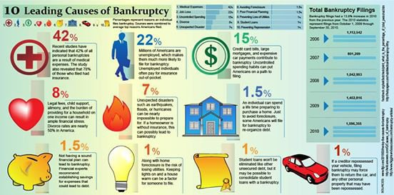 10 leading causes of #bankruptcy