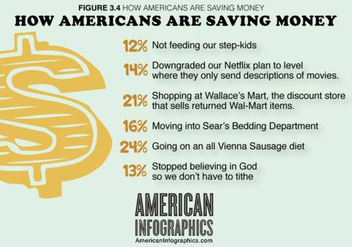 How are Americans saving?