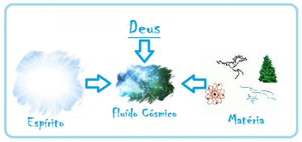 """Fluído Cósmico Universal"""