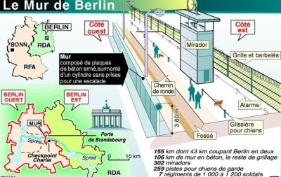 """LE LIVRE """"Berlin de l'autre côté du mur """" inspirée de l'album """"Les aventures de Simon et Gunther"""" de D.Balavoine (PARTIE 2 et FIN)"""