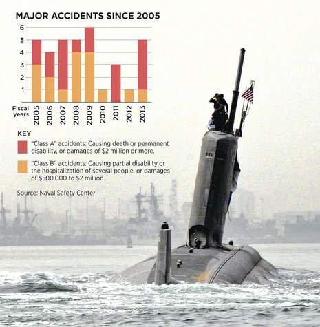 Accidents majeurs de sous-marins restent isolées mais coûteux Par Jennifer McDermott (the day)