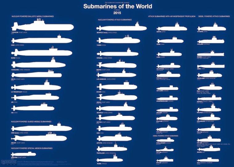 les sous marins dans le monde en 2015