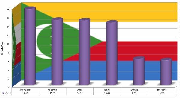 Résultat provisoire du primaire de 2016