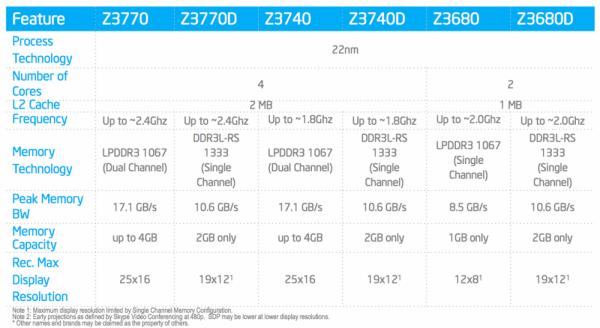 ActuTech: Intel Atom Bay Trail Z3000