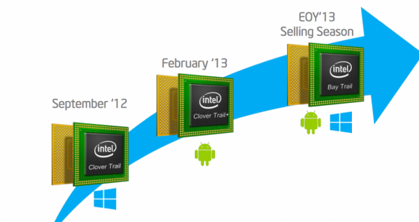 ActuTech: Intel Atom Bay Trail Z3000
