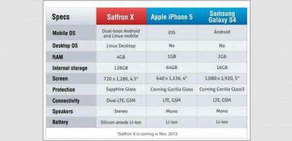 GeekMag: Saffron X