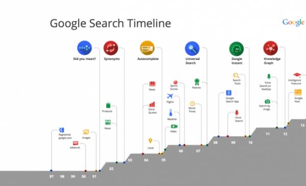 GeekMag: Google