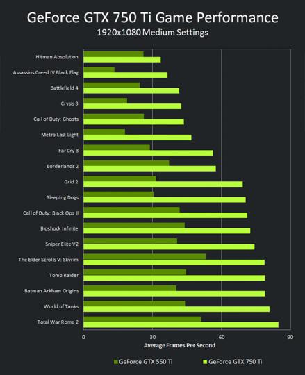 GeekMag: Nvidia GeForce GTX 750 et 750 Ti