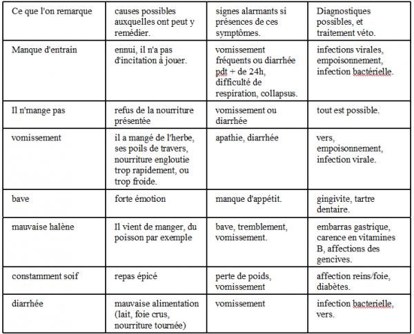 Chapitre 3 : Les maladies.