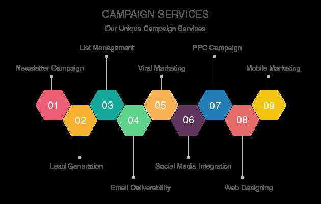 Campaign Services | B2B Data Services