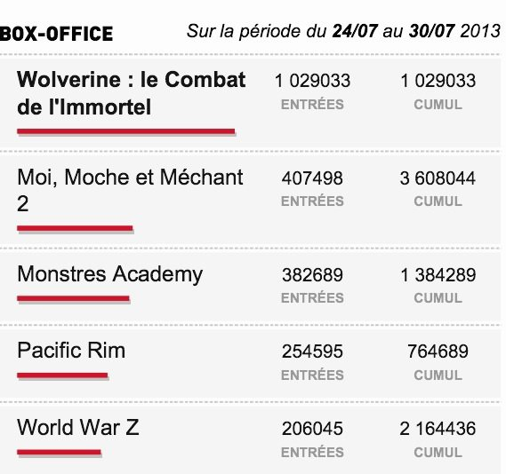 Box-Office du 24 au 30 juillet 2013