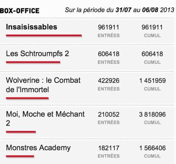 Box-Office du 31/07 au 06/08 2013