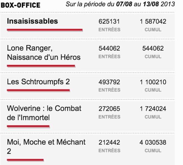 Box-Office du 07/08 au 13/08 2013
