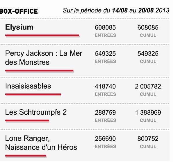 Box-Office du 14/08 au 20/08 2013