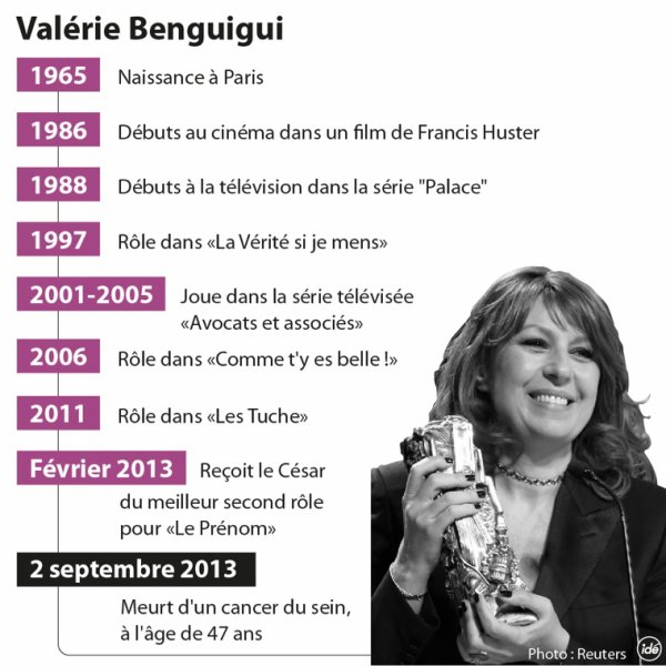 Valérie Benguigui en quelques dates