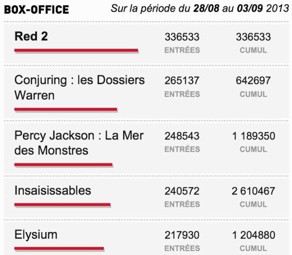 Box-Office du 28/08 au 03/09 2013