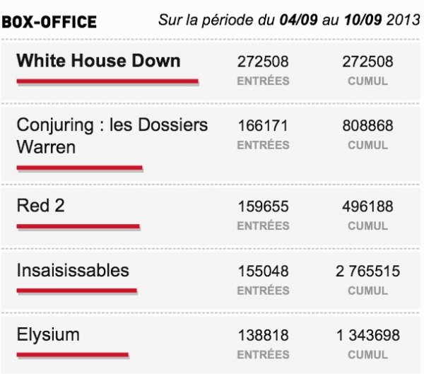 Box-Office du 04/09 au 10/09 2013