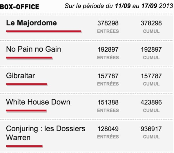 Box-Office du 11/09 au 17/09