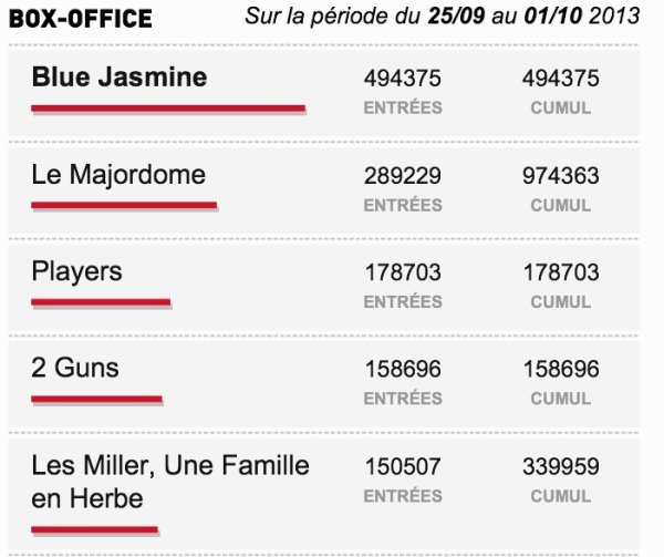 Box-Office du 25/9 au 01/10 2013