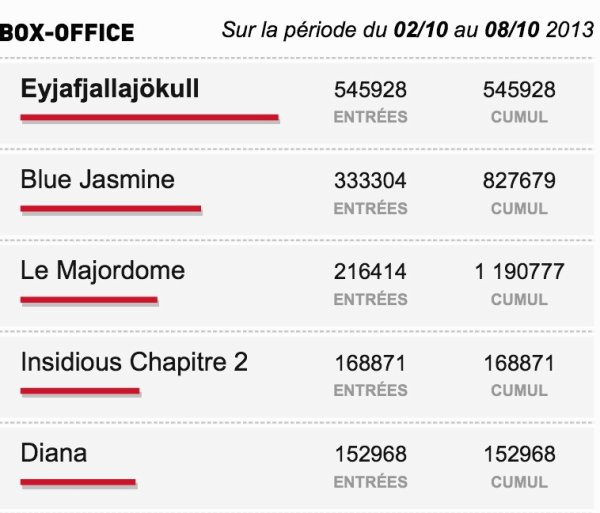 Box-Office du 02/10 au 08/10