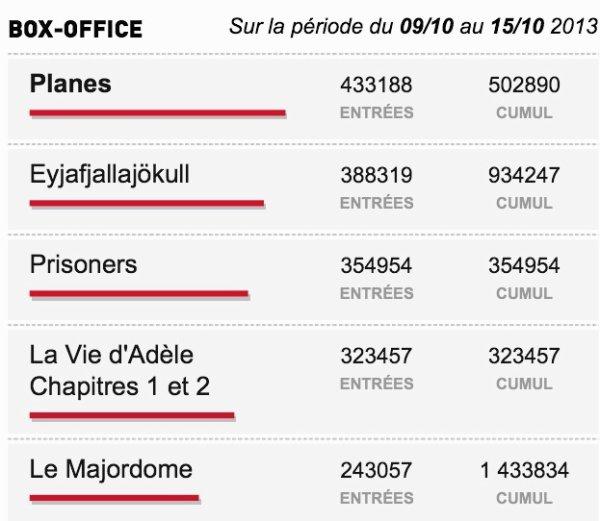Box-Office du 09/10 au 15/10 2013