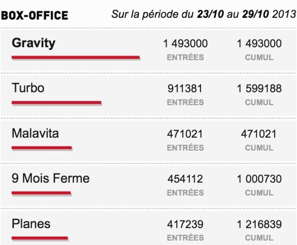 Box-Office du 23/10 au 29/10 2013