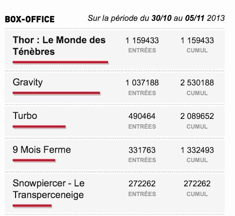 Box-Office du 30/10 au 05/11 2013