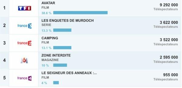Avatar explose les audiences sur TF1