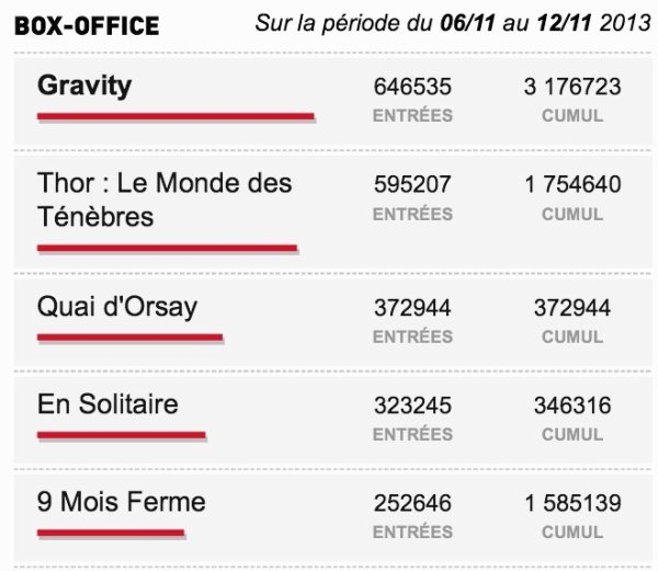 Box-Office du 06/11 du 12/11 2013