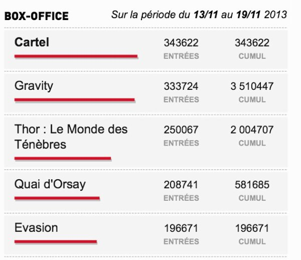 Box-Office du 13/11 au 19/11 2013