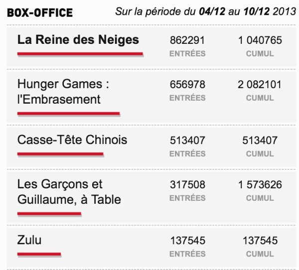 Box-Office du 04/12 au 10/12 2013