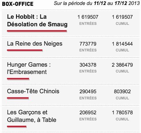 Box-Office du 11/12 au 17/12 2013