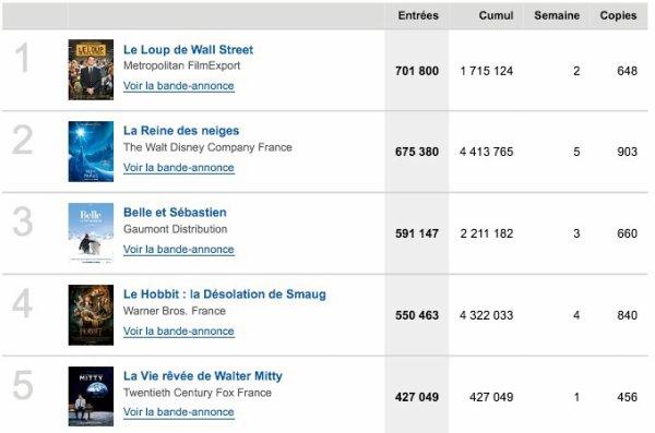 Box-Office du 01/01 au 06/01 2014