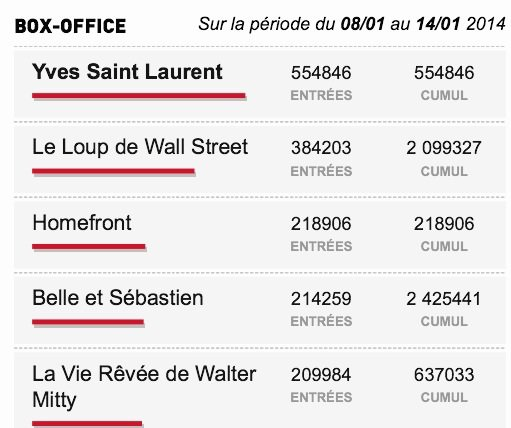 Box-Office du 08/01 au 14/01 2014