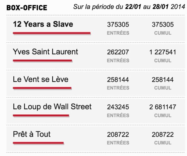Box-Office du 22/01 au 28/01 2014