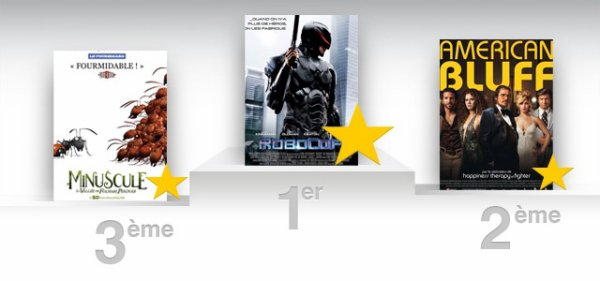 Box-Office du 05/02 au 11/02 2014