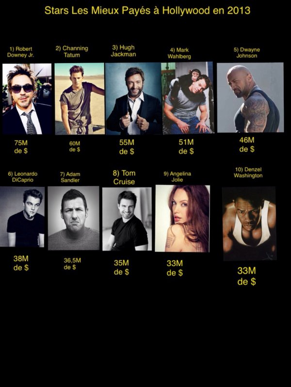 Top 10 des Stars d'Hollywood en 2013