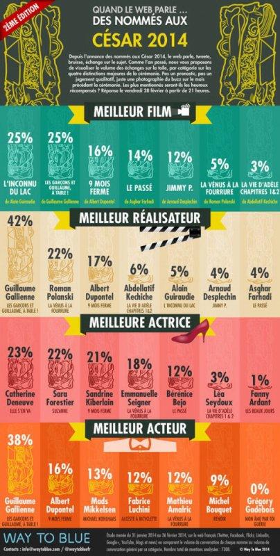 Les garçons et Guillaume, à table ! : Grand Gagnants des Césars selon l'infographie