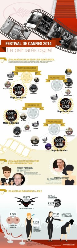 Infographie Cannes 2014