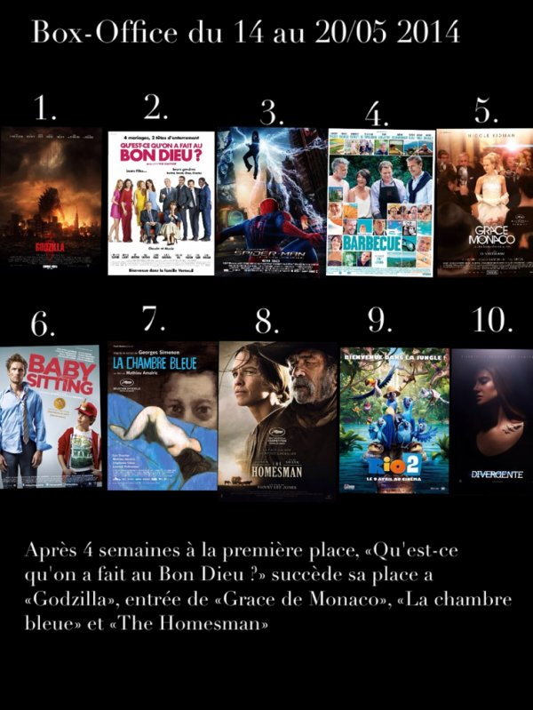 Box-Office du 14/05 au 20/05 2014