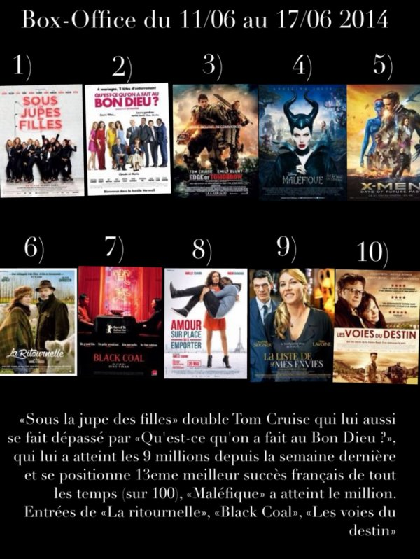Box-Office du 11/06 au 17/06 2014