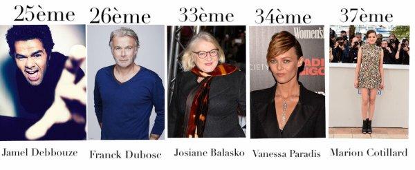 Classement JDD 2014 : Les personnalités préférés des français