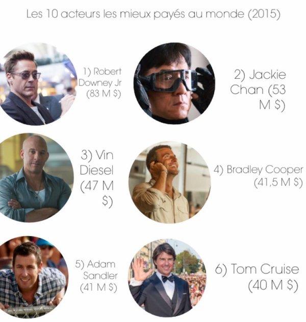Les 10 acteurs les mieux payés au monde (2015)